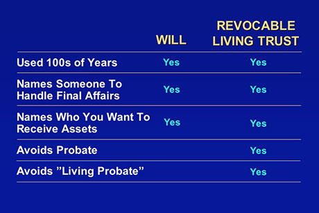 revocable-living-trust.jpg